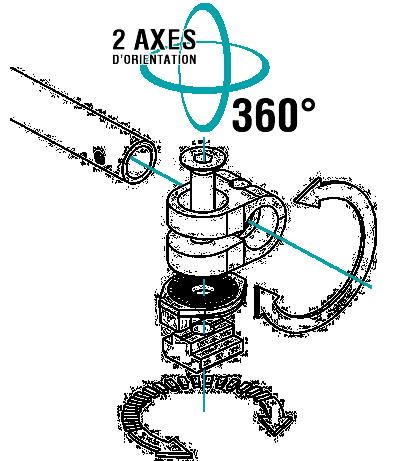2 axes d'orientation